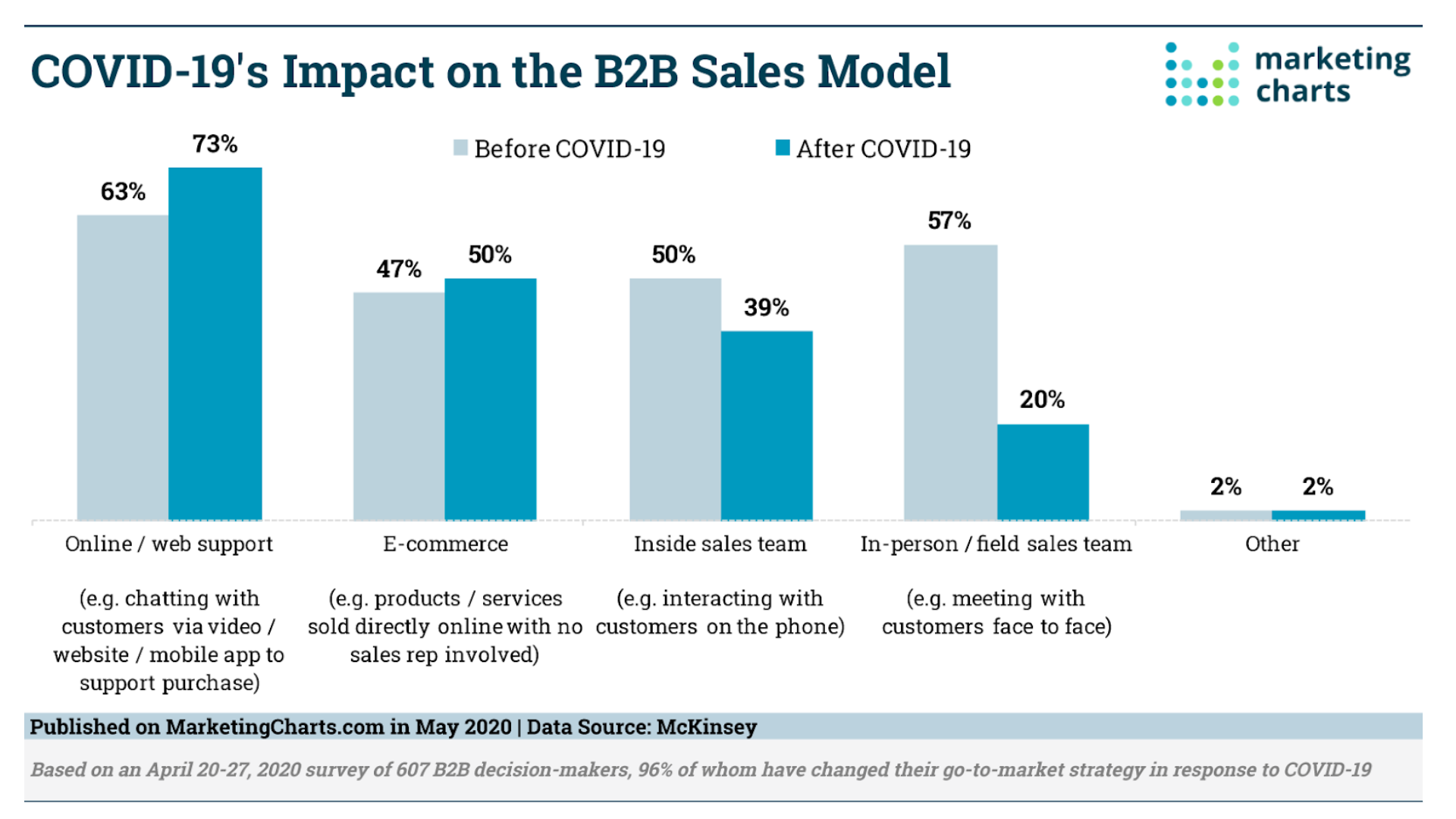 3 Effective Ways To Boost Sales During COVID-19